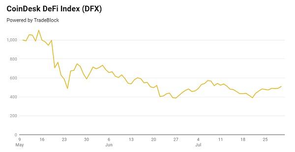 DeFi锁定总价值回升 能否再次爆发?