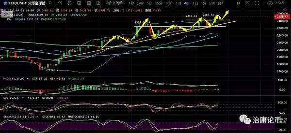 陶治庸:BTC短期回调继续上行 ETH呈上升三角向上