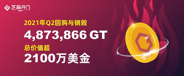 Gate.io完成2021年2季度GT回购销毁 总价值超2100万美金