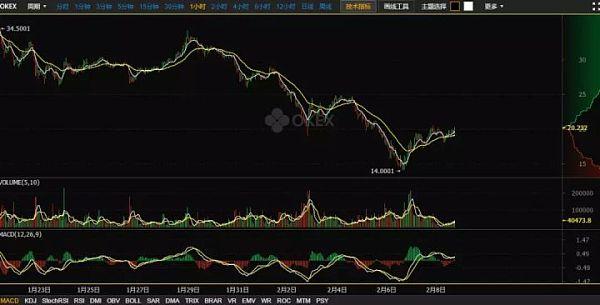 今日币评2018.2.8市场进入真空期,等待市场选择方向,BCH率先发力,可能会带第二波上升节奏