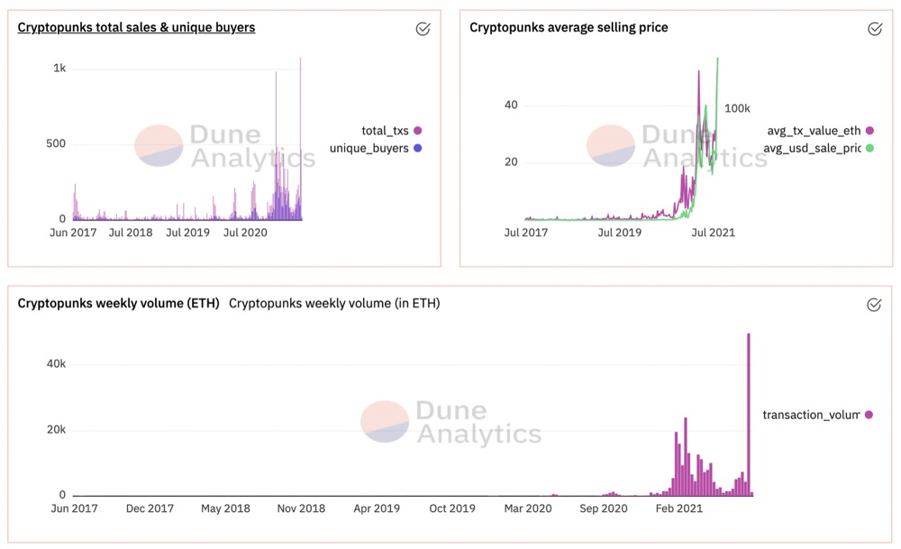 Why CryptoPunk repeatedly auctions sky-high prices: Investors show up