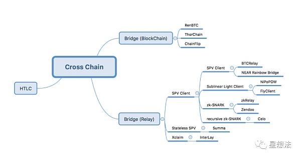 一文读懂跨链的相关技术分类和总结