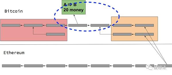 一文讀懂跨鏈的相關技術分類和總結