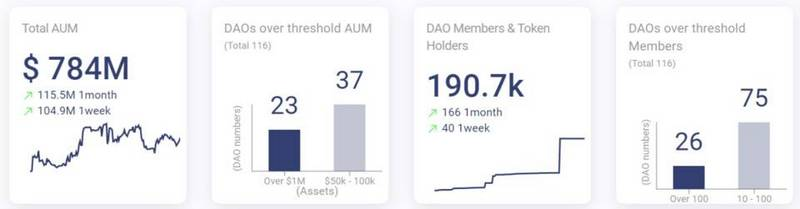 Read the NFT+DAO track in one article: Investment, Social, Governance and Guilds