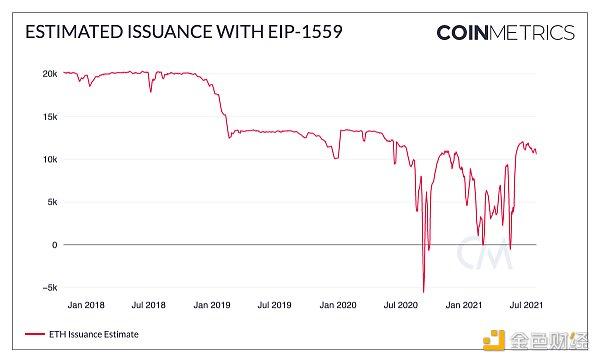 数字货币手表  分解 EIP-1559核心特征