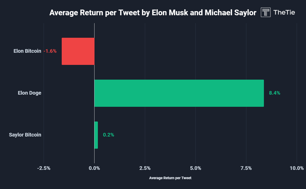 """A review of the influence of Musk and Thaler's tweets: how """"scumbags"""" and """"big gamblers"""" disrupted the crypto market"""