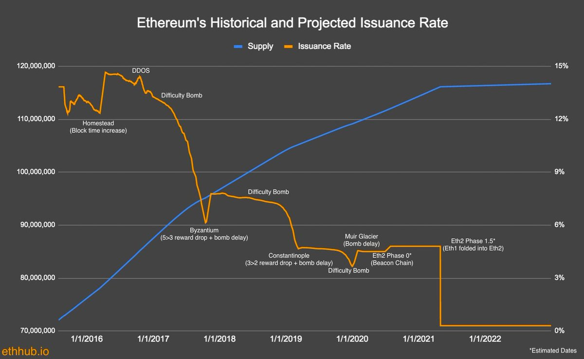 Will the Ethereum London hard fork upgrade be about to land tonight? Will deflation come?