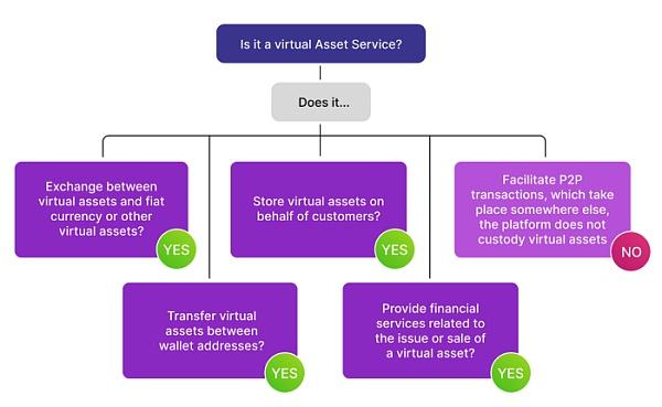 Facebook 将如何处理 Diem 区块链上的虚拟资产服务提供商问题 (VASP)?