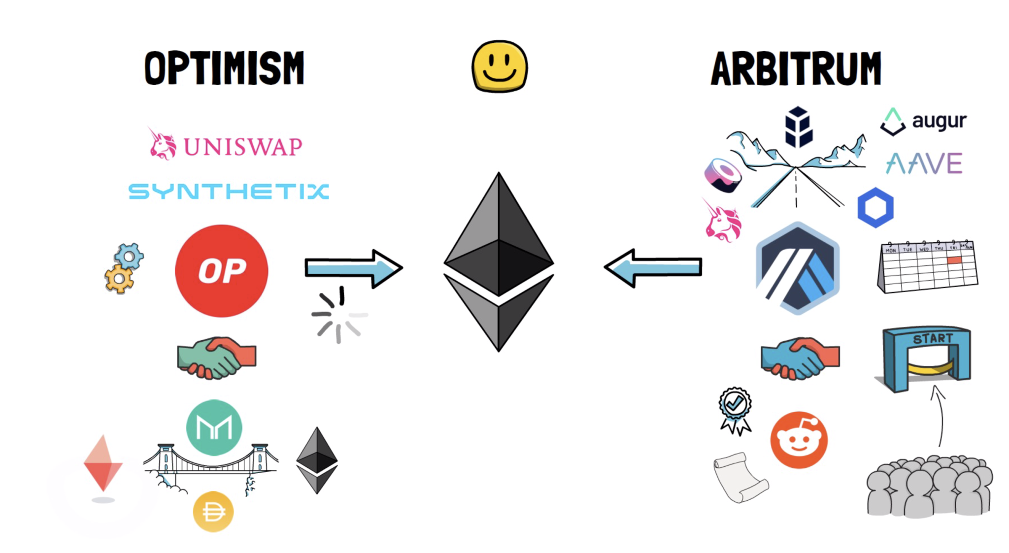 """Explain in detail the """"Holy Grail"""" Rollups of Ethereum's expansion: or trigger another period of high growth in DeFi"""