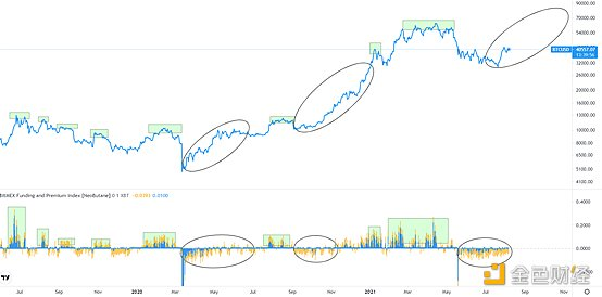 金色趨勢丨市場未到狂熱期 醞釀第二波拉升?