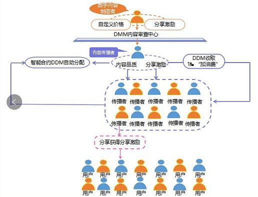 天悦东方林正豪加入DDM区块链 助力数字娱乐产业革新