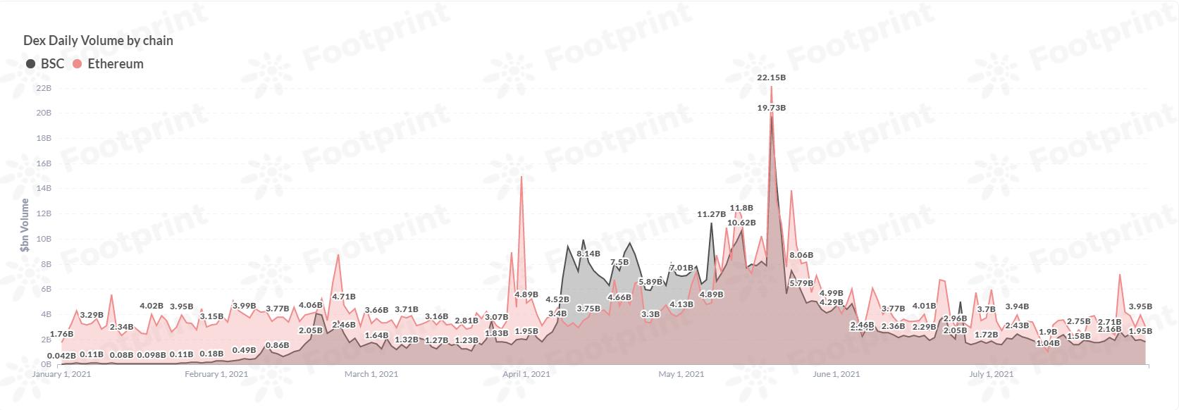 Dex cross-chain daily transaction volume (since January 2021) Data source: Footprint