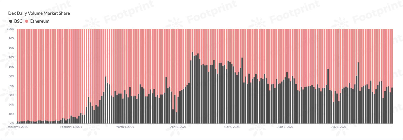 Dex cross-chain daily transaction volume market share (since January 2021) Data source: Footprint