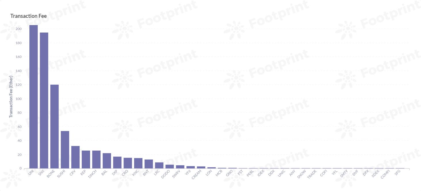 Ethereum Dex platform token transaction fee / GWei (July 2021) Data source: Footprint