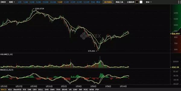 今日币评2018.2.10市场上升趋势未破,但势能萎缩,超买状态,当心可能大幅回调