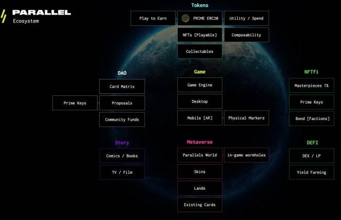 研报:简析 NFT 卡牌游戏 Parallel 机制与产品特色