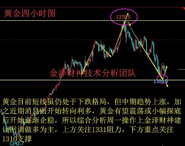 2.12黄金原油早盘急涨,晚间行情分析策略,多单有希望解套吗