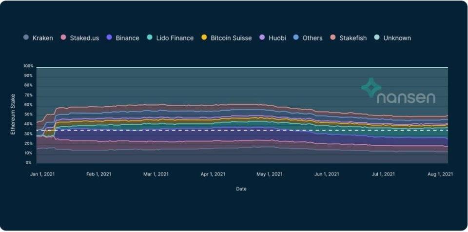 Nansen | 數據的背后:以太坊 2.0 會帶來什么改變?