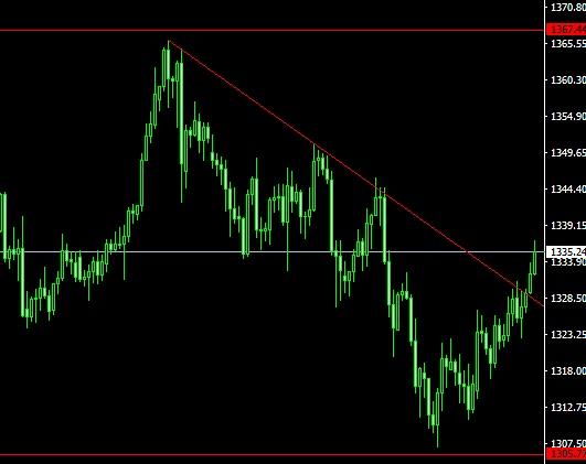 2018.02.14黄金 欧元兑美元 原油分析