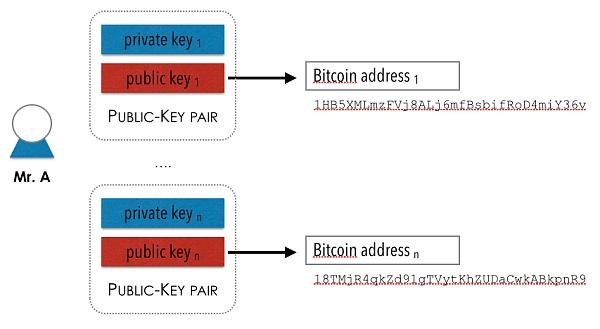 比特币公钥生成比特币地址