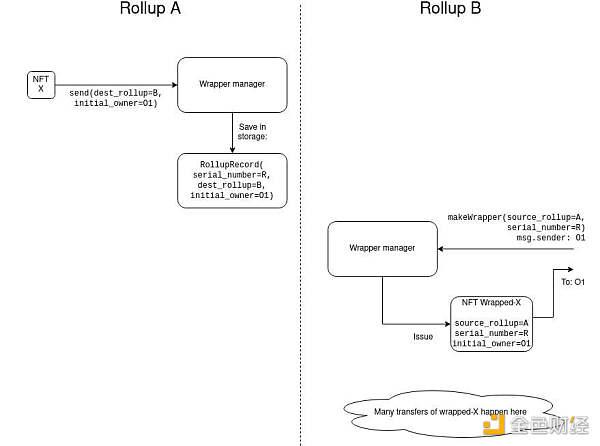 Vitalik Buterin:将 NFT 向 Layer 2 迁移,如何让它们友好地跨 Rollup?