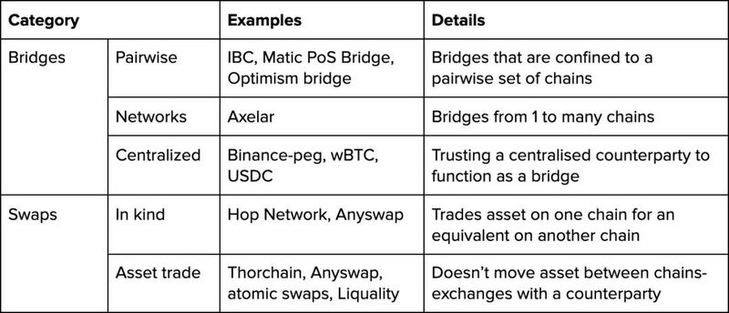 一文探討跨鏈橋的演變方式:從規范合約到互操作性解決方案
