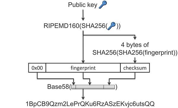 用公钥推算出比特币地址的过程示意图