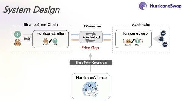 獲多家資本青睞,主打 LP 跨鏈的 HurricaneSwap 還有何亮點?