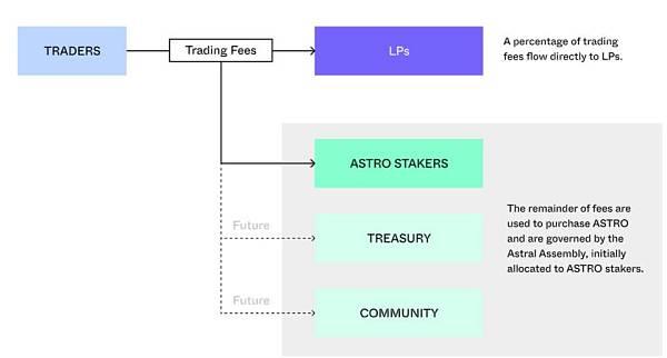 一文讀懂 Terra 生態去中心化交易所 Astroport 產品機制與代幣模型