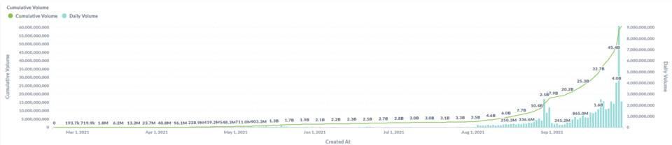 HashKey:全景式解讀 DeFi 永續衍生品生態版圖與發展脈絡