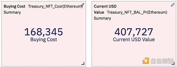 YGG 財庫(Treasury)中的哪些 NFT 實現了盈利?- Treasury Weekly 1