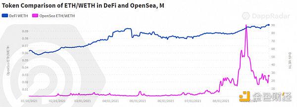 DappRader報告:鏈上價值流開始從DeFi轉向NFT和游戲