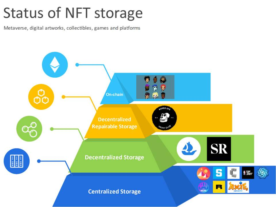 Explain in detail the key infrastructure of Metaverse: the status quo, opportunities and challenges of NFT data storage
