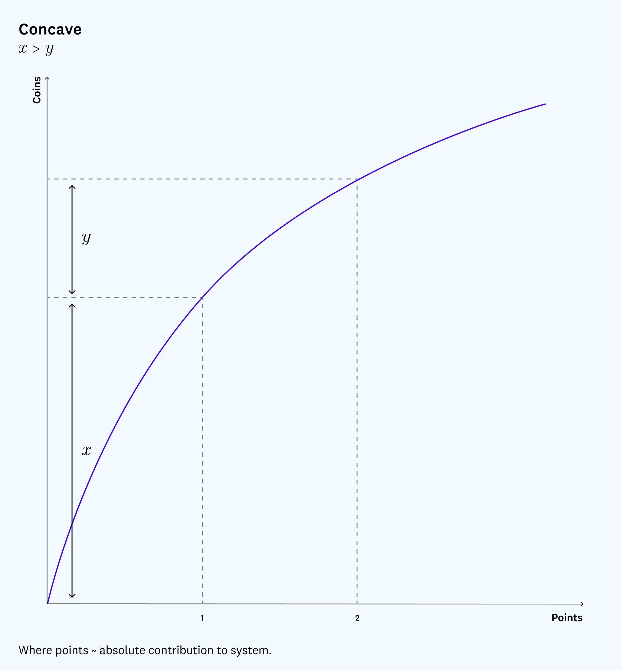 a16z: A dual-token economic model based on reputation system
