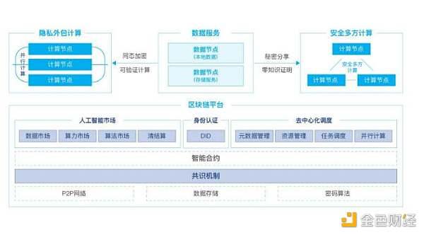 解读 PlatON 2.0 白皮书:如何实现去中心化的通用人工智能网络?