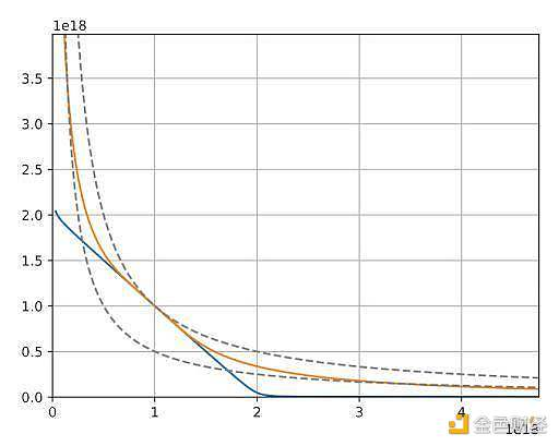 IOSG Weekly Brief | Curve 能否超越 Uniswap V3? #94