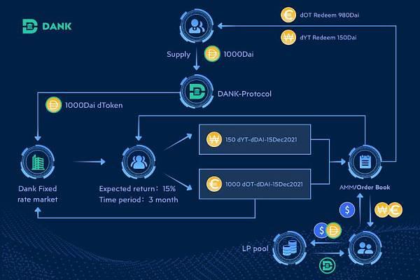 三分钟读懂「算法固定利率」借贷协议 Dank Protocol