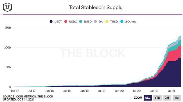 Jump Capital:我们为什么相信稳定币是价值数万亿美元的市场