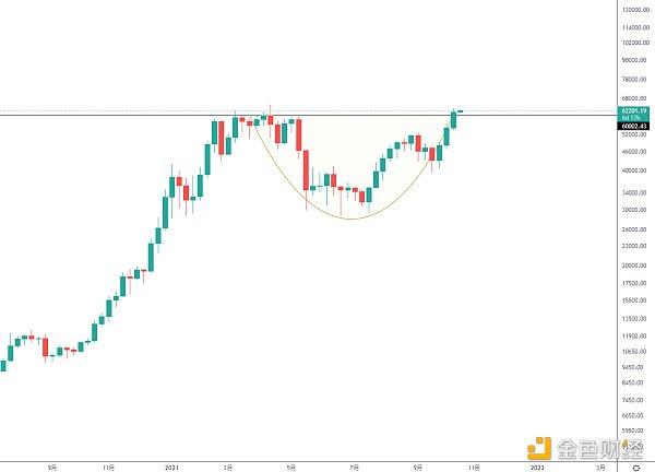 金色潮流丨BTC中继圆弧下即将爆发?