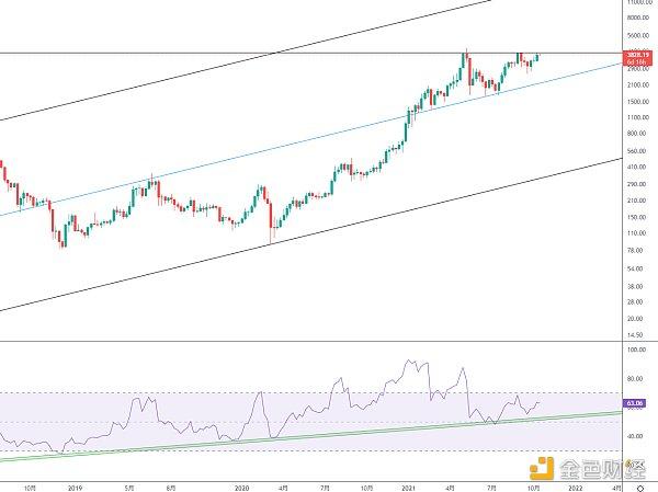 黄金趋势——eth继续酝酿新一轮市场