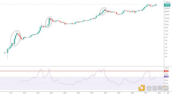 黄金潮流已经开始参考BTC的主要上升趋势历史了吗?