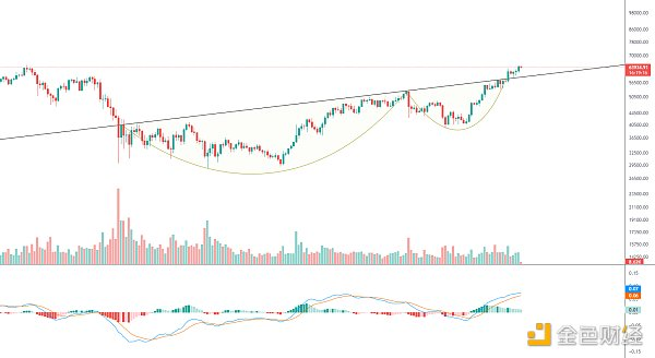 黄金趋势丨BTC正在讨论下一个主要的上升行情