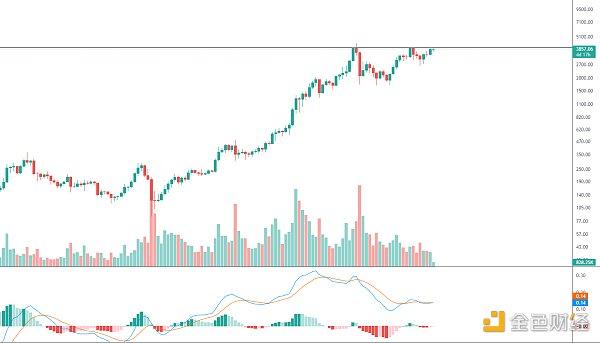 数字货币可以销毁吗 金色趋势丨ETH持续酝酿后续爆发 金色财经