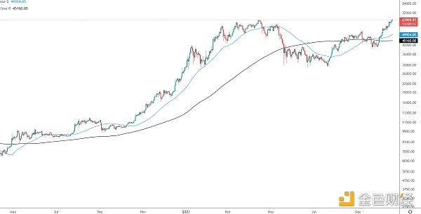  国外数字货币 金色趋势丨BTC看涨金叉形成 新一轮行情即将爆发? 金色财经