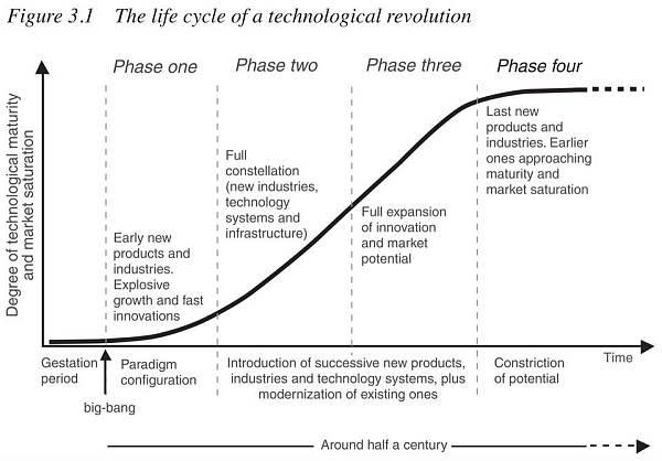  swarm数字货币 技术革命的生与死,以及对加密世界的借鉴意义 金色财经