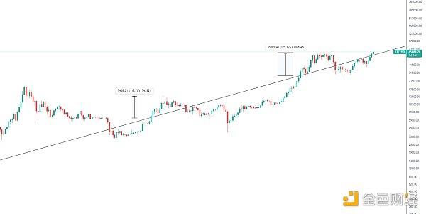 |数字货币钱包 国际通用|金色趋势丨市场将要步入下半场疯狂阶段? 金色财经