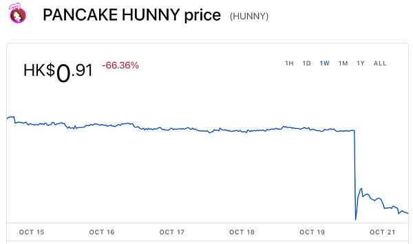 分析PancakeHunny攻击事件