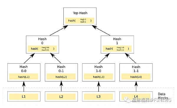 Merkle Tree(默克尔树)算法解析