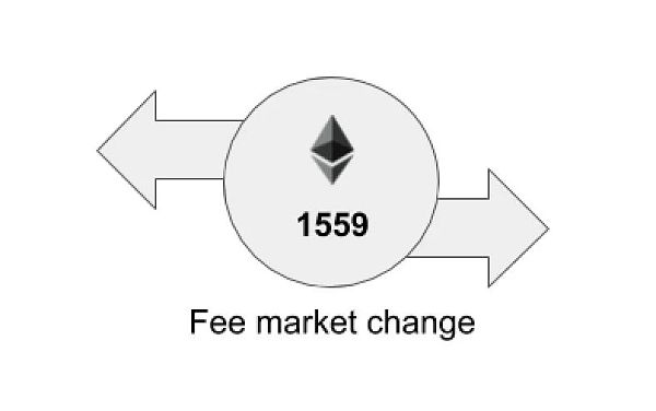 EIP-1559:使 gas 价格更...