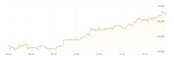 证券时报:比特币又创新高 什么情况?或是两大因素助推上涨